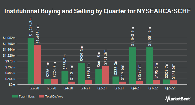 Institutional Ownership by Quarter for Schwab International Equity ETF (NYSEARCA:SCHF)