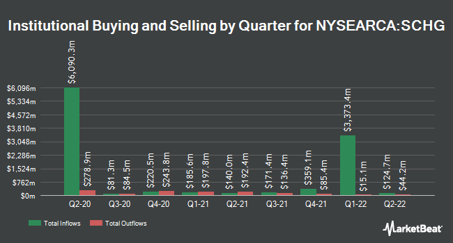 Institutional Ownership by Quarter for Schwab U.S. Large-Cap Growth ETF (NYSEARCA:SCHG)