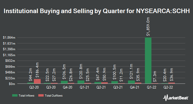 Institutional Ownership by Quarter for Schwab U.S. REIT ETF (NYSEARCA:SCHH)