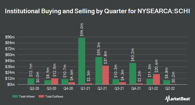 Institutional Ownership by Quarter for Schwab 5-10 YearCorporate Bond ETF (NYSEARCA:SCHI)