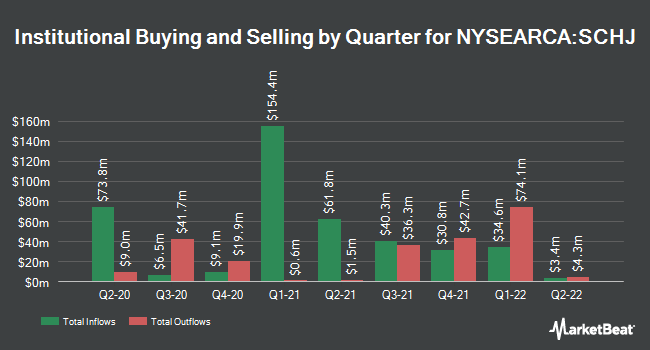Institutional Ownership by Quarter for Schwab 1-5 Year Corporate Bond ETF (NYSEARCA:SCHJ)