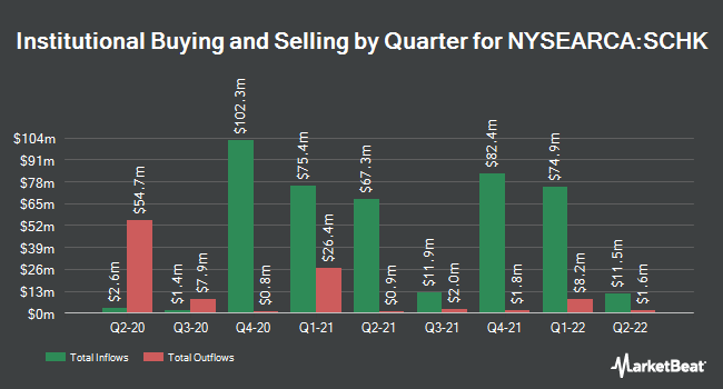 Institutional Ownership by Quarter for Schwab 1000 Index ETF (NYSEARCA:SCHK)