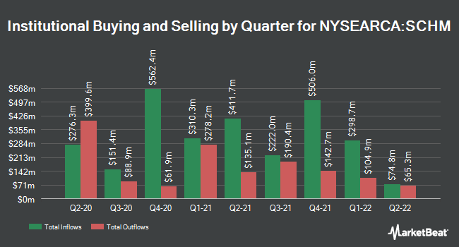 Institutional Ownership by Quarter for Schwab U.S. Mid-Cap ETF (NYSEARCA:SCHM)