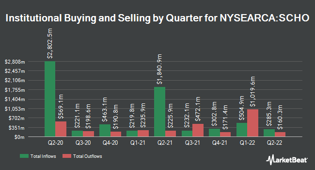 Institutional Ownership by Quarter for Schwab Short-Term U.S. Treasury ETF (NYSEARCA:SCHO)