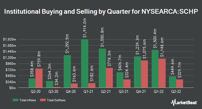 Institutional Ownership by Quarter for Schwab U.S. TIPs ETF (NYSEARCA:SCHP)