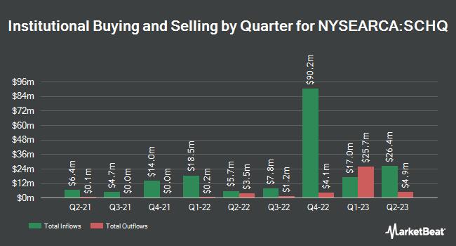 Institutional Ownership by Quarter for Schwab Long-Term U.S. Treasury ETF (NYSEARCA:SCHQ)
