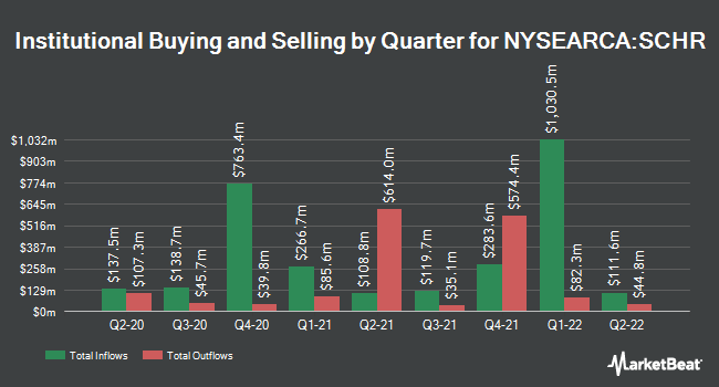 Institutional Ownership by Quarter for Schwab Intermediate-Term U.S. Treasury ETF (NYSEARCA:SCHR)