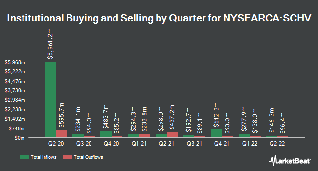 Institutional Ownership by Quarter for Schwab U.S. Large-Cap Value ETF (NYSEARCA:SCHV)