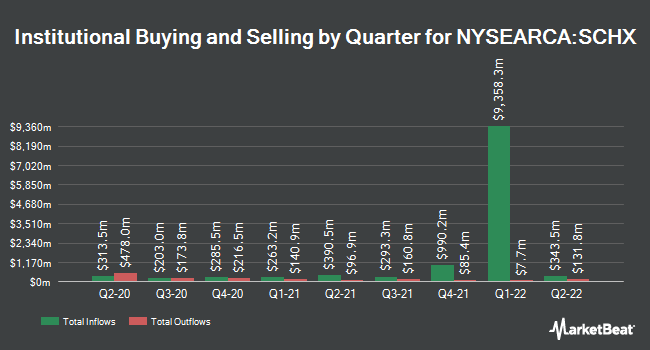 Institutional Ownership by Quarter for Schwab US Large-Cap ETF (NYSEARCA:SCHX)