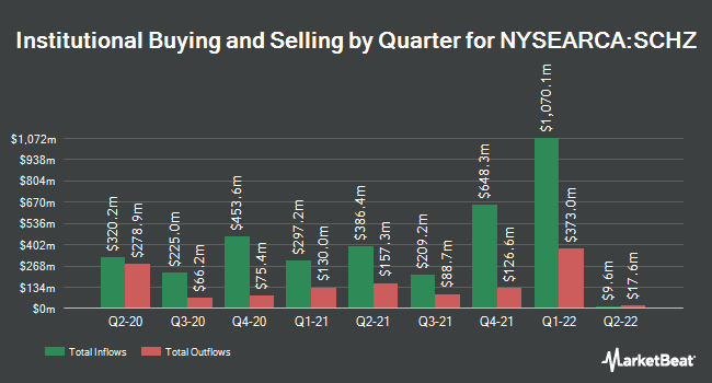 Institutional Ownership by Quarter for Schwab U.S. Aggregate Bond ETF (NYSEARCA:SCHZ)