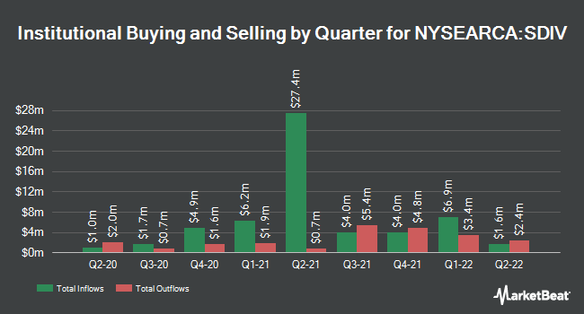 Institutional Ownership by Quarter for Global X SuperDividend ETF (NYSEARCA:SDIV)