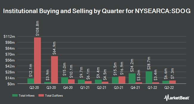 Institutional Ownership by Quarter for ALPS Sector Dividend Dogs ETF (NYSEARCA:SDOG)