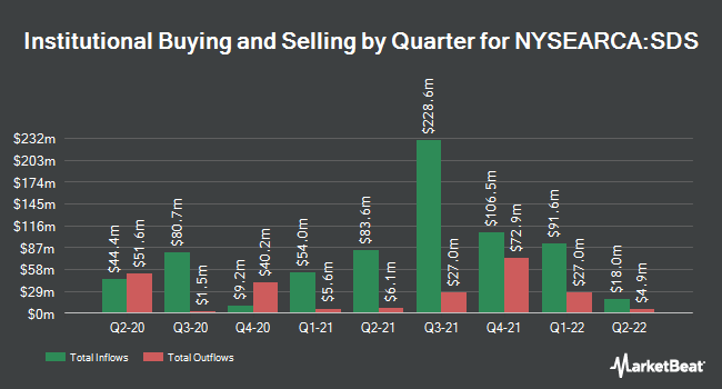 Institutional Ownership by Quarter for ProShares UltraShort S&P500 (NYSEARCA:SDS)