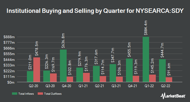 Institutional Ownership by Quarter for SPDR S&P Dividend ETF (NYSEARCA:SDY)