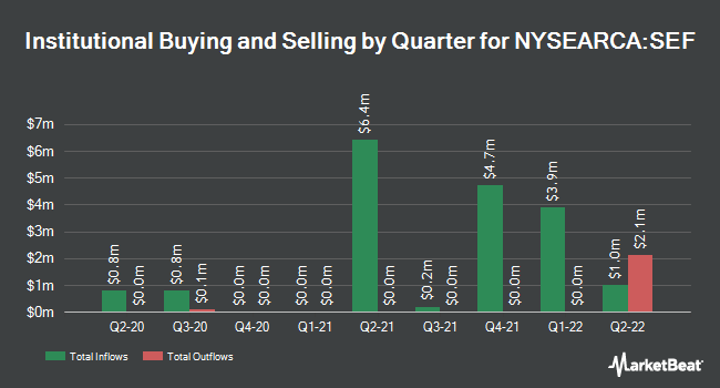 Institutional Ownership by Quarter for ProShares Short Financials (NYSEARCA:SEF)