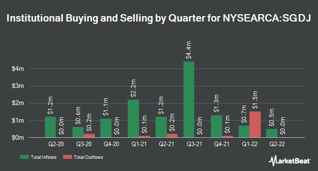 Institutional Ownership by Quarter for Sprott Junior Gold Miners ETF (NYSEARCA:SGDJ)