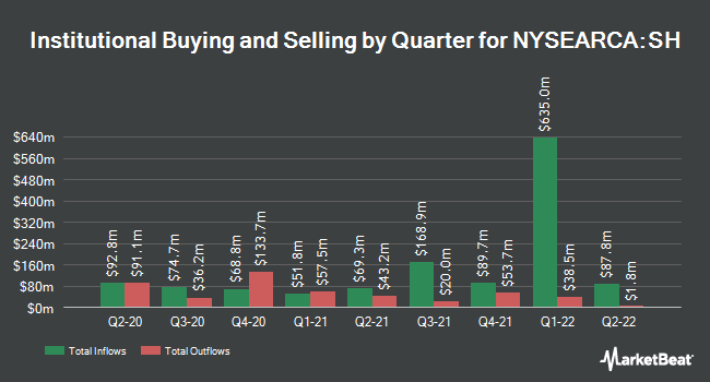 Institutional Ownership by Quarter for ProShares Short S&P500 (NYSEARCA:SH)