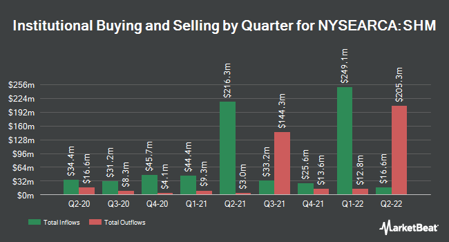 Institutional Ownership by Quarter for SPDR Nuveen Barclays Short Term Municipal Bond ETF (NYSEARCA:SHM)
