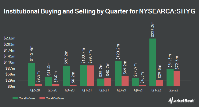 Institutional Ownership by Quarter for iShares 0-5 Year High Yield Corporate Bond ETF (NYSEARCA:SHYG)