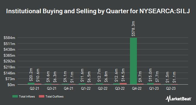Institutional Ownership by Quarter for ETFMG Prime Junior Silver ETF (NYSEARCA:SILJ)
