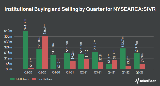 Institutional Ownership by Quarter for Aberdeen Standard Physical Silver Shares ETF (NYSEARCA:SIVR)