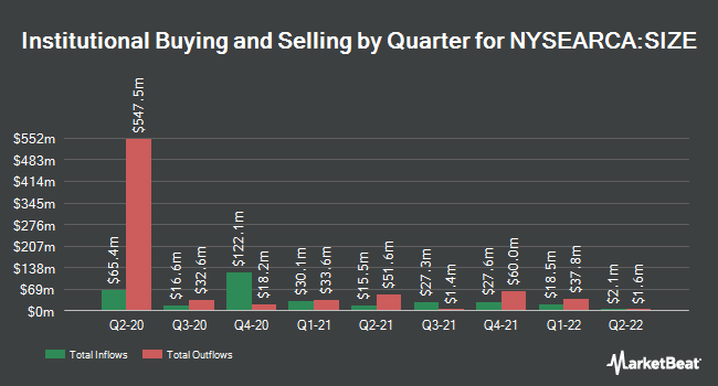Institutional Ownership by Quarter for iShares Edge MSCI USA Size Factor ETF (NYSEARCA:SIZE)