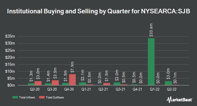 Institutional Ownership by Quarter for ProShares Short High Yield (NYSEARCA:SJB)