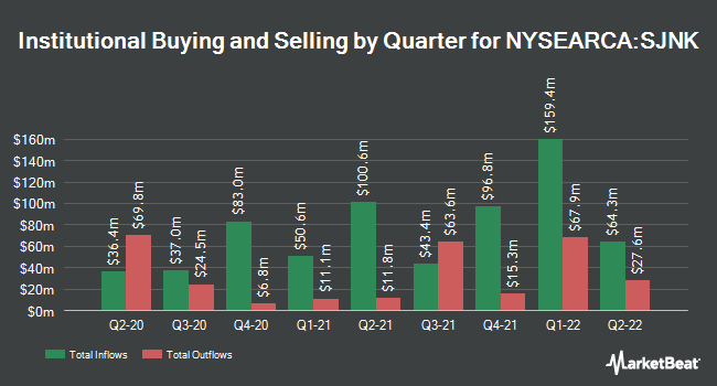 Institutional Ownership by Quarter for SPDR Bloomberg Barclays Short Term High Yield Bond ETF (NYSEARCA:SJNK)