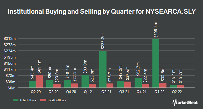 Institutional Ownership by Quarter for SPDR S&P 600 Small CapETF (NYSEARCA:SLY)