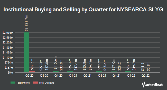 Institutional Ownership by Quarter for SPDR S&P 600 Small Cap Growth ETF (NYSEARCA:SLYG)