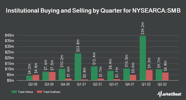 Institutional Ownership by Quarter for VanEck Vectors Short Municipal ETF (NYSEARCA:SMB)