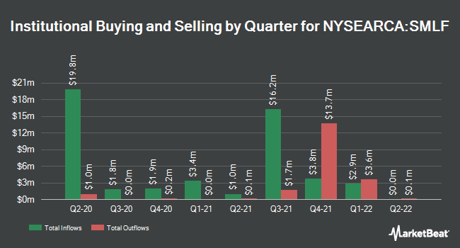 Institutional Ownership by Quarter for iShares Edge MSCI Multifactor USA Small-Cap ETF (NYSEARCA:SMLF)
