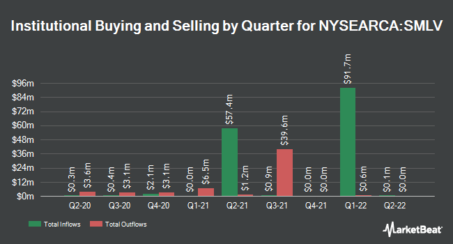 Institutional Ownership by Quarter for SPDR SSGA US Small Cap Low Volatility Index ETF (NYSEARCA:SMLV)