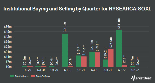Institutional Ownership by Quarter for Direxion Daily Semiconductors Bull 3x Shares (NYSEARCA:SOXL)