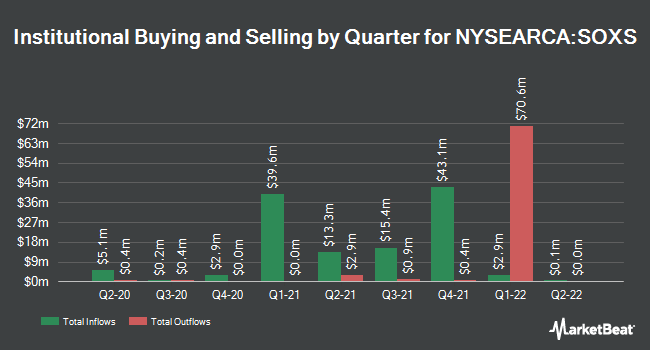 Institutional Ownership by Quarter for Direxion Daily Semiconductors Bear 3x Shares (NYSEARCA:SOXS)