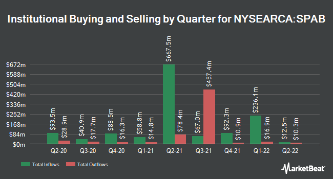 Institutional Ownership by Quarter for SPDR Portfolio Aggregate Bond ETF (NYSEARCA:SPAB)