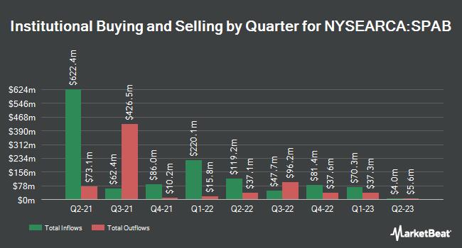 Institutional Ownership by Quarter for SPDR Portfolio Aggregate Bond ETF (NYSEARCA:SPAB)