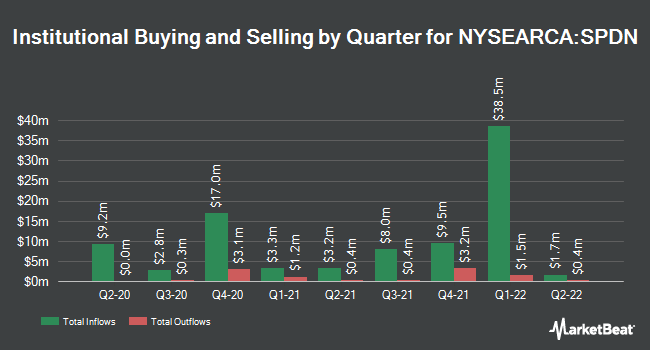 Institutional Ownership by Quarter for Direxion Daily S&P 500 Bear 1x Shares (NYSEARCA:SPDN)