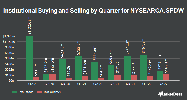 Institutional Ownership by Quarter for SPDR Portfolio Developed World ex-US ETF (NYSEARCA:SPDW)