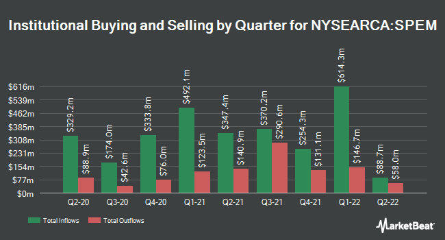 Institutional Ownership by Quarter for SPDR Portfolio Emerging Markets ETF (NYSEARCA:SPEM)