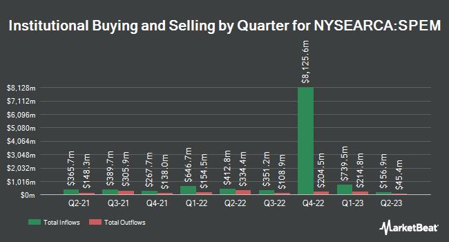 Institutional Ownership by Quarter for SPDR Portfolio Emerging Markets ETF (NYSEARCA:SPEM)