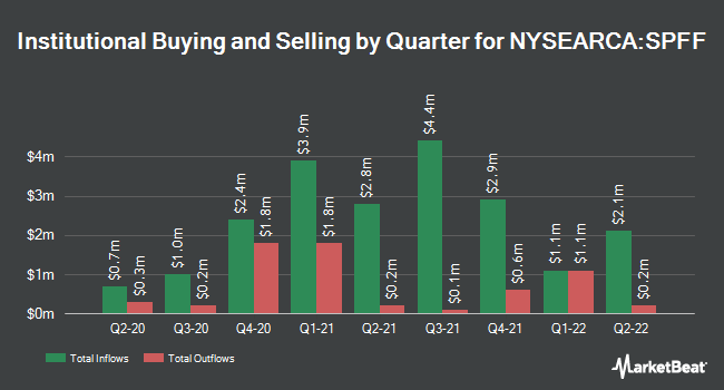 Institutional Ownership by Quarter for Global X SuperIncome Preferred ETF (NYSEARCA:SPFF)