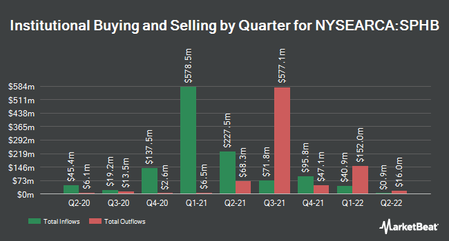 Institutional Ownership by Quarter for Invesco S&P 500 High Beta ETF (NYSEARCA:SPHB)