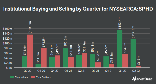 Institutional Ownership by Quarter for Invesco S&P 500 High Dividend Low Volatility ETF (NYSEARCA:SPHD)