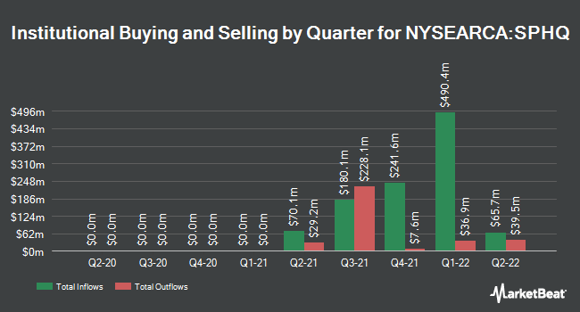 Institutional Ownership by Quarter for Invesco S&P 500 Quality ETF (NYSEARCA:SPHQ)