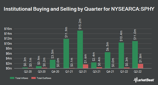 Institutional Ownership by Quarter for SPDR Portfolio High Yield Bond ETF (NYSEARCA:SPHY)