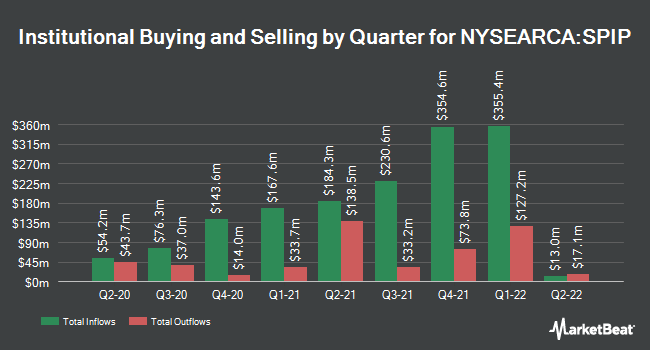 Institutional Ownership by Quarter for SPDR Portfolio TIPS ETF (NYSEARCA:SPIP)