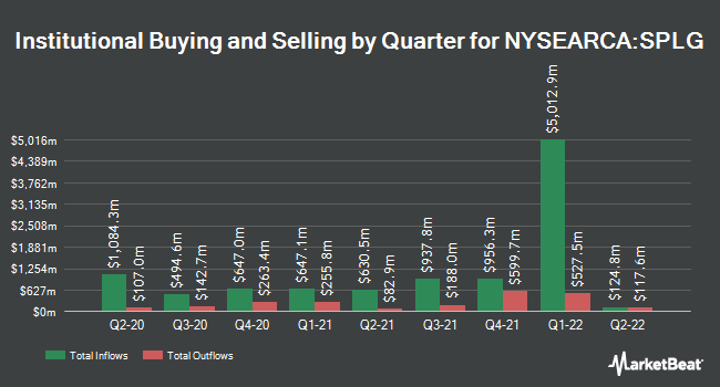 Institutional Ownership by Quarter for SPDR Portfolio S&P 500 ETF (NYSEARCA:SPLG)