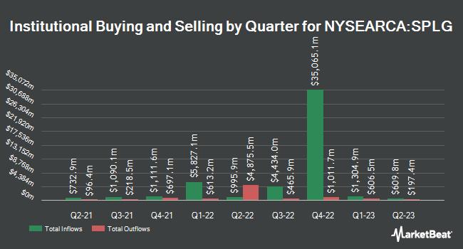 Institutional Ownership by Quarter for SPDR Portfolio Large Cap ETF (NYSEARCA:SPLG)