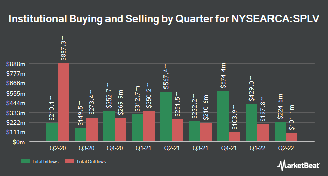 Institutional Ownership by Quarter for Invesco S&P 500 Low Volatility ETF (NYSEARCA:SPLV)